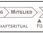Die fünf grundlegenden Phasen der Mitgliedschaft in einer Community