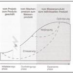 Lebenszyklus für Business Communities aus der unternehmerischen Sicht von Anbietern und Betreibern