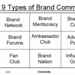 Brand Communities – Definition, Ausprägungsformen, Ziele & Motivation