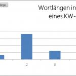 Pivot Chart Säulendiagramm Wortlänge Keyword-Report