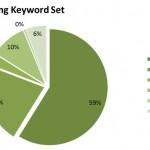 Markt-Evaluierungsmethoden – SEO Campixx 2012